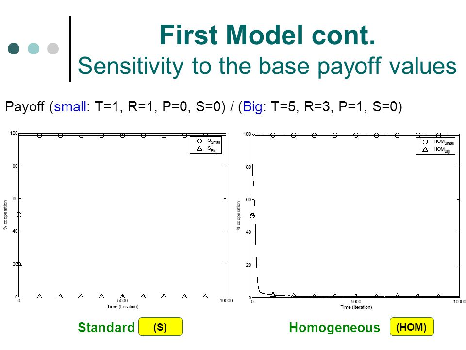 First Model cont. Sensitivity to the base payoff values