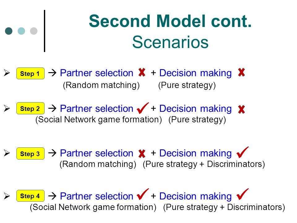 Second Model cont. Scenarios