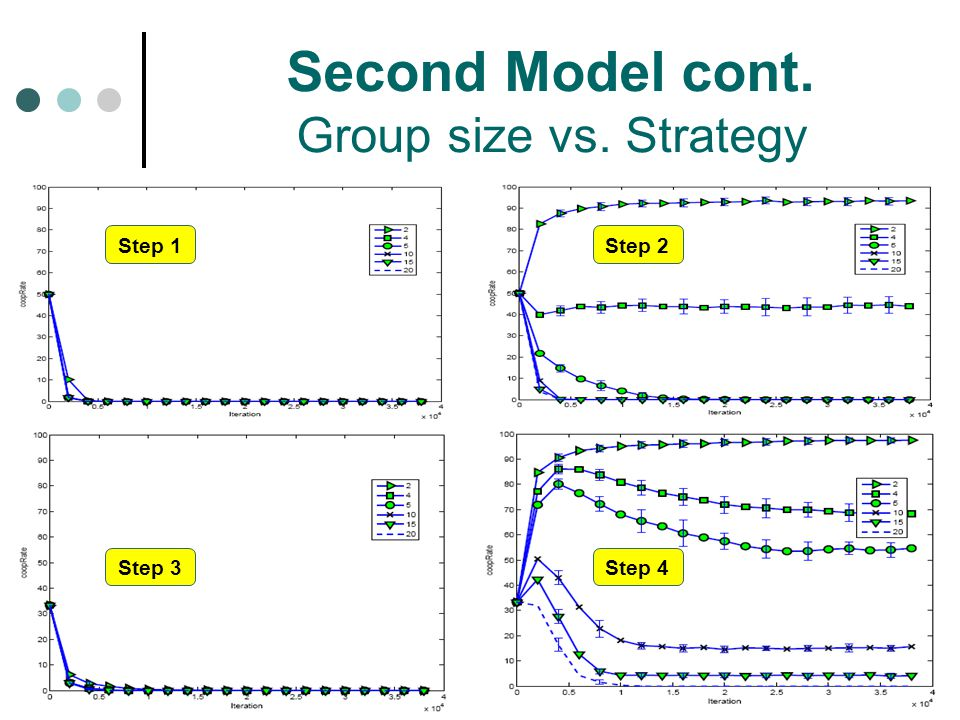 Second Model cont. Group size vs. Strategy