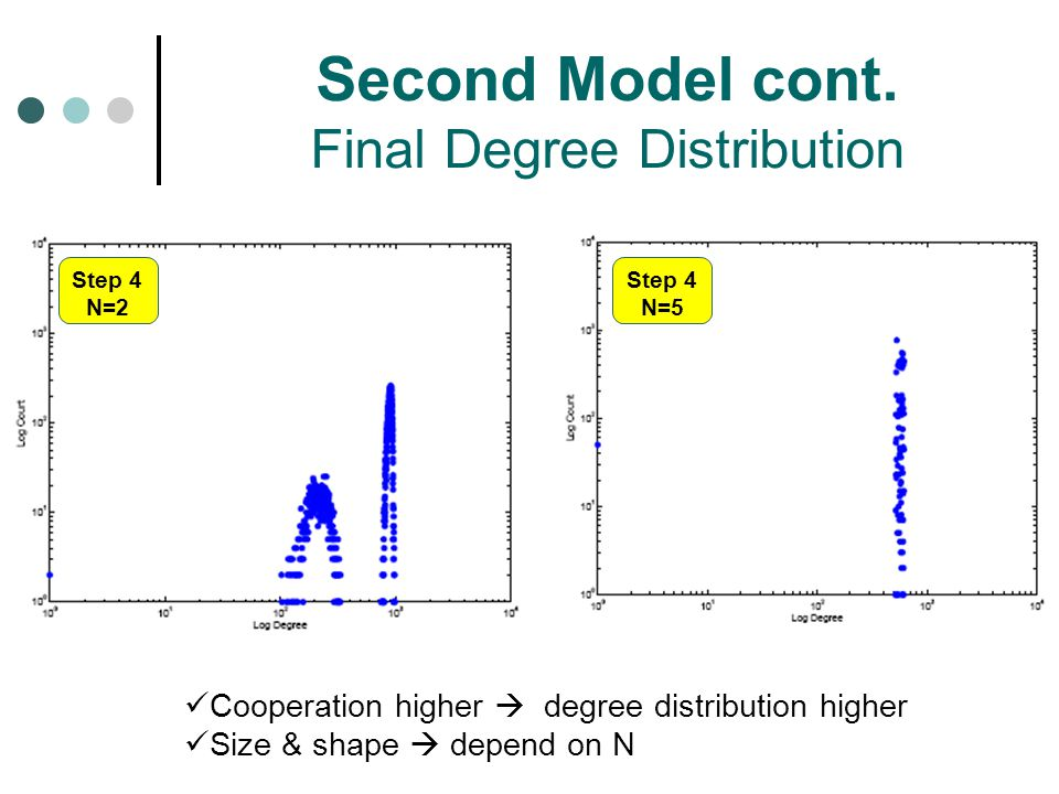 Second Model cont. Final Degree Distribution
