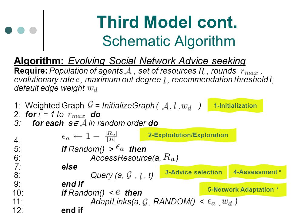 Third Model cont. Schematic Algorithm