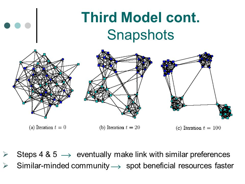 Third Model cont. Snapshots