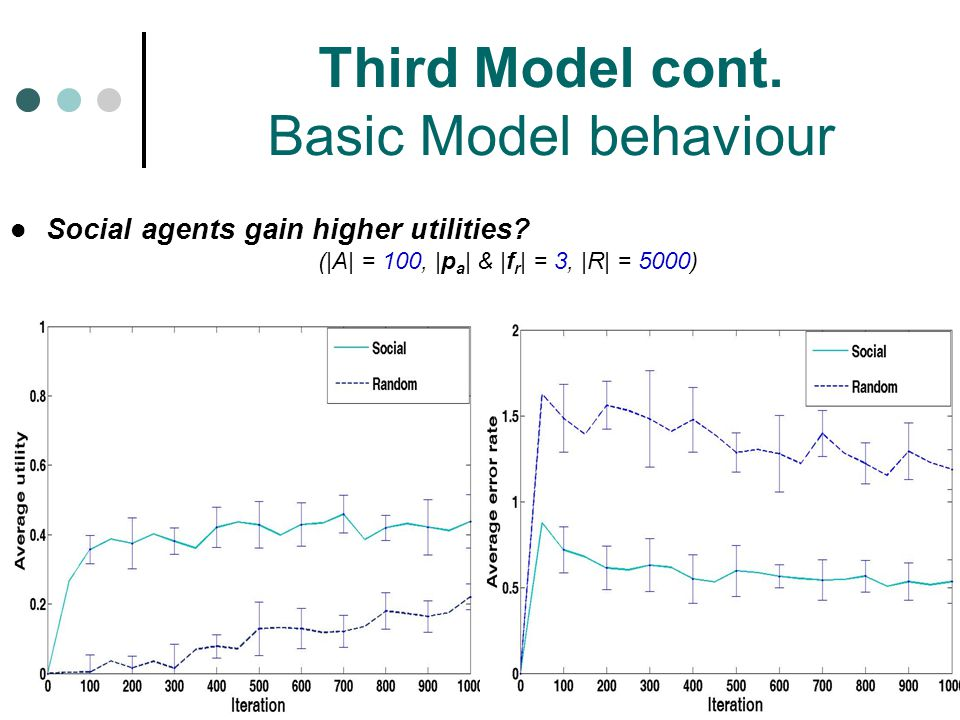 Third Model cont. Basic Model behaviour