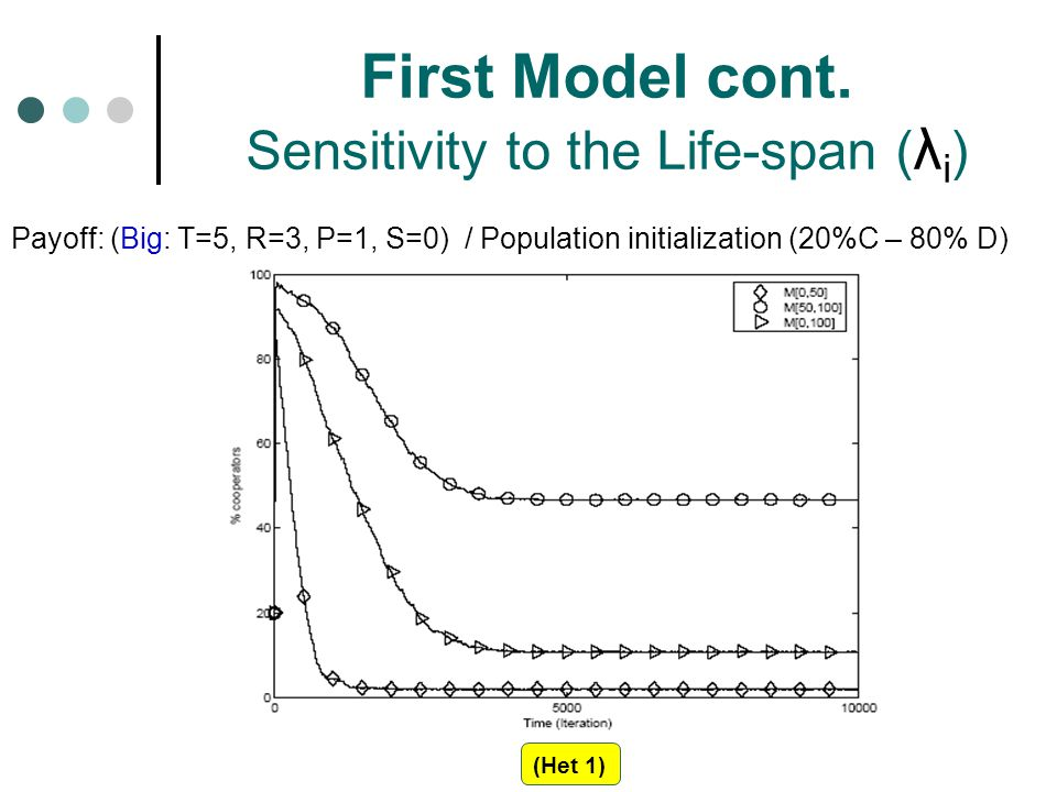 First Model cont. Sensitivity to the Life-span (λi)