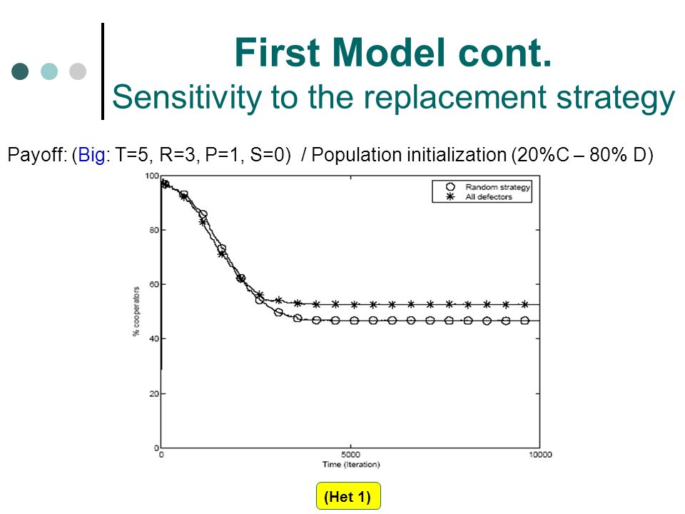 First Model cont. Sensitivity to the replacement strategy