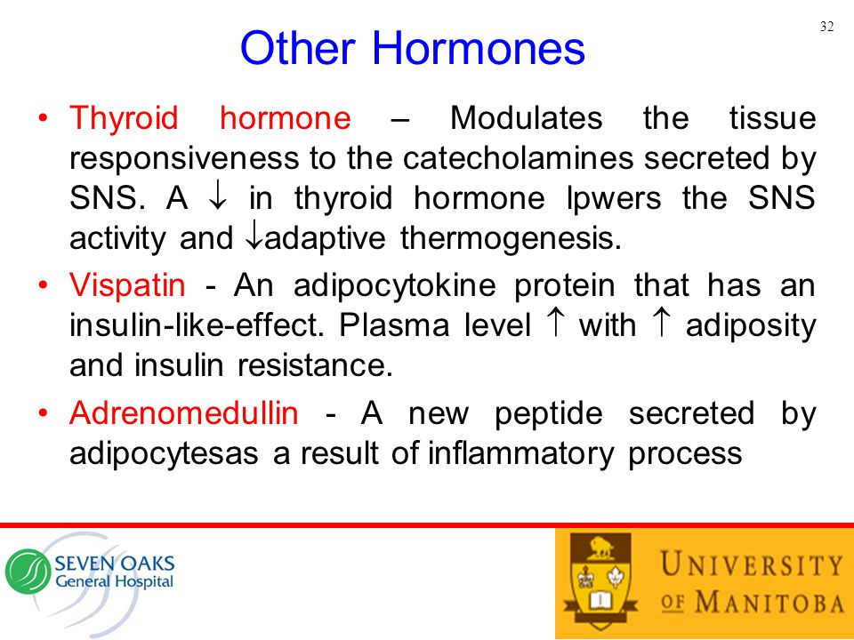 Other Hormones 32.
