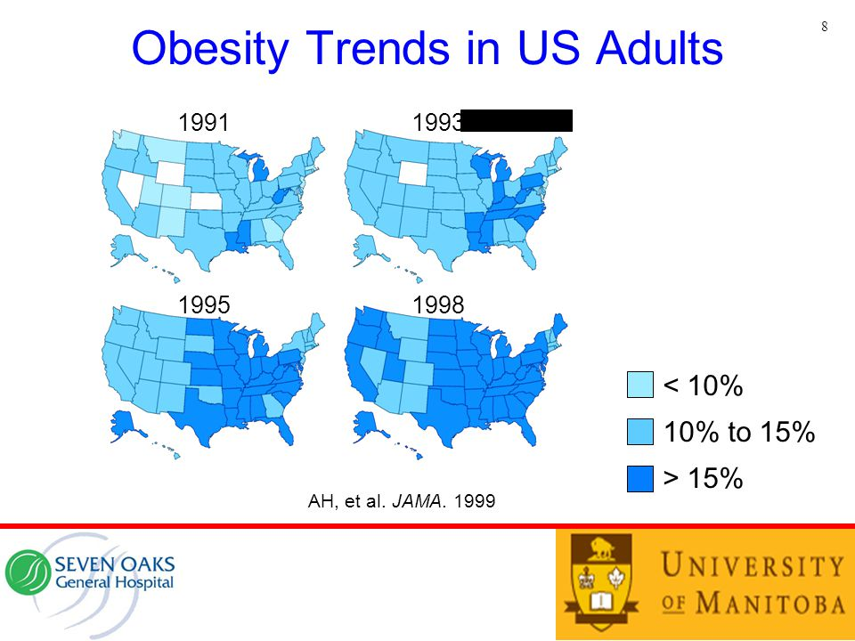 Obesity Trends in US Adults