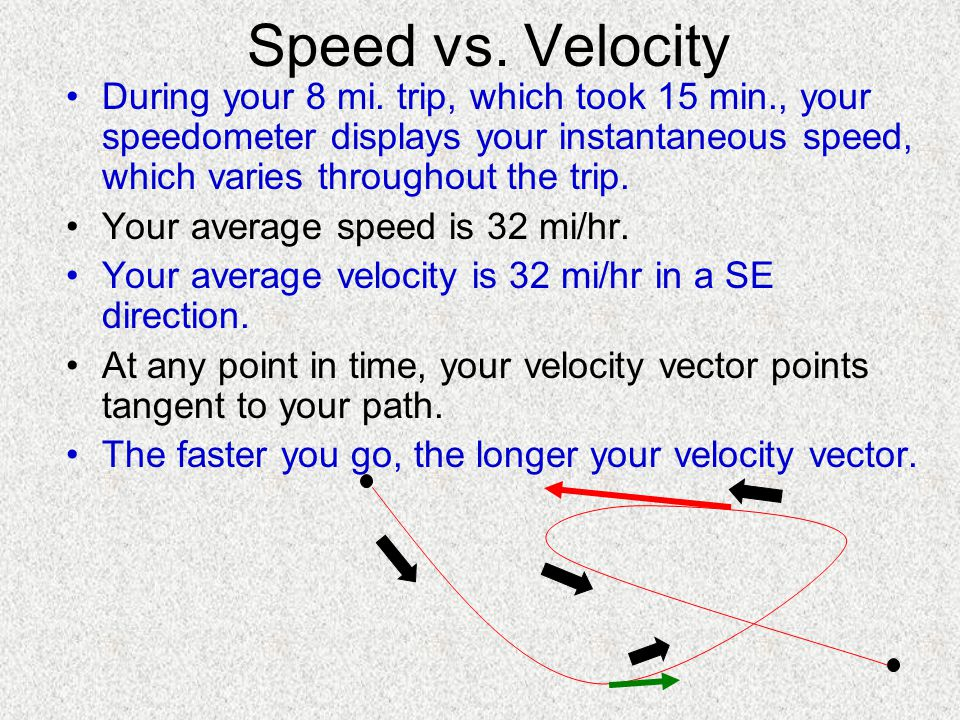 Speed vs. Velocity During your 8 mi. trip, which took 15 min., your speedometer displays your instantaneous speed, which varies throughout the trip.