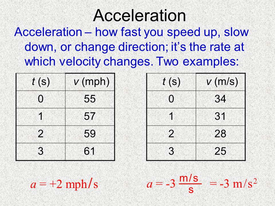 Acceleration Acceleration – how fast you speed up, slow down, or change direction; it's the rate at which velocity changes. Two examples:
