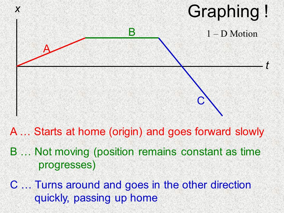 x t. A. B. C. Graphing ! 1 – D Motion. A … Starts at home (origin) and goes forward slowly.