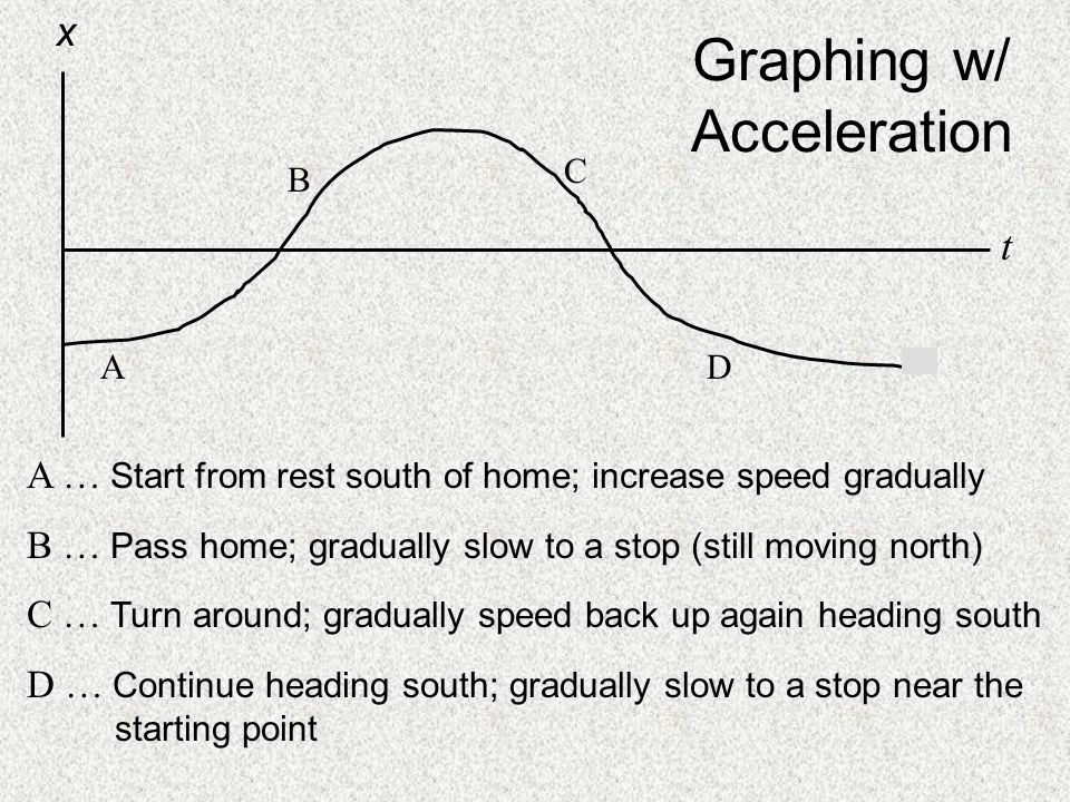 Graphing w/ Acceleration