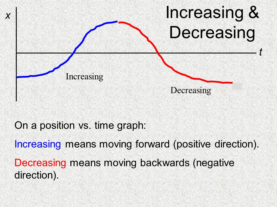 Increasing & Decreasing