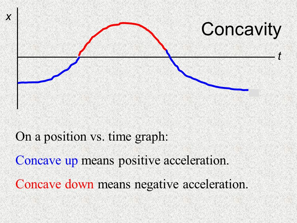Concavity On a position vs. time graph: