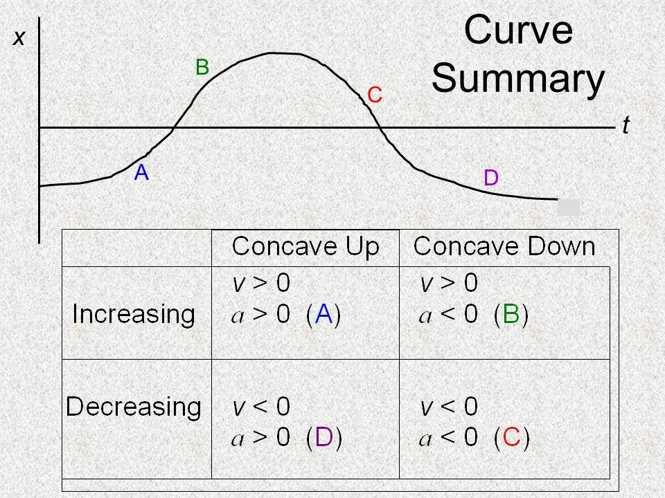 Curve Summary t x B C A D