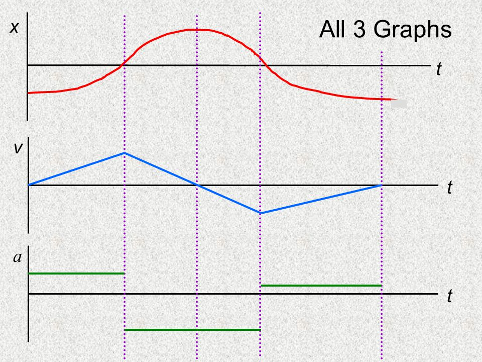 All 3 Graphs t x v t a t