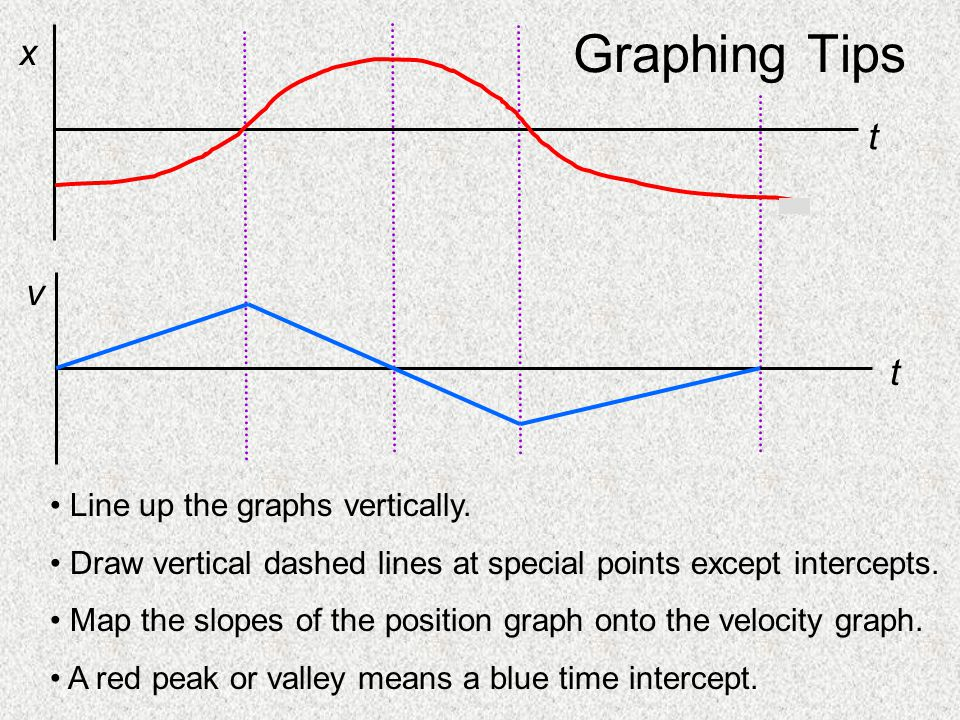 Graphing Tips t v t x Line up the graphs vertically.