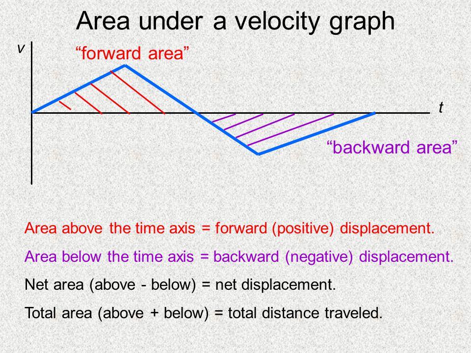 Area under a velocity graph