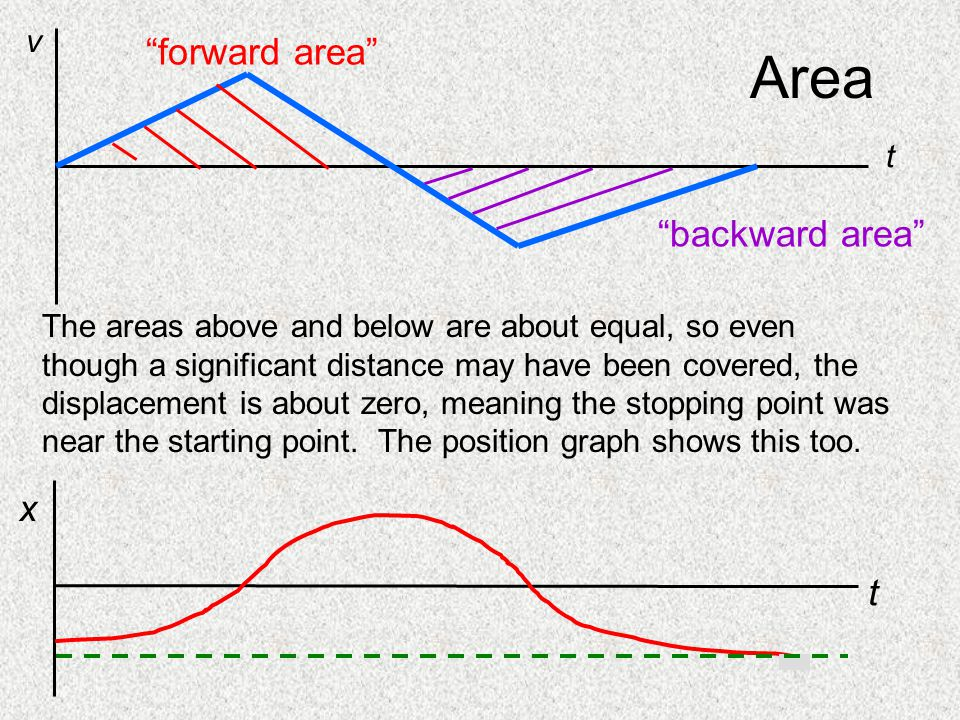 Area forward area backward area t v t