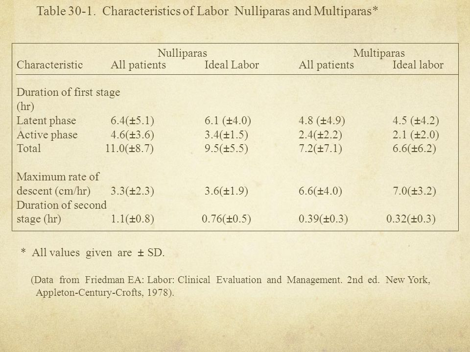 Table 30-1. Characteristics of Labor Nulliparas and Multiparas*