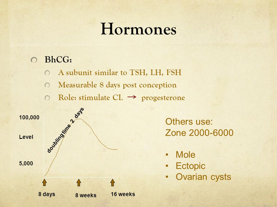 Hormones BhCG: Others use: Zone 2000-6000 Mole Ectopic Ovarian cysts