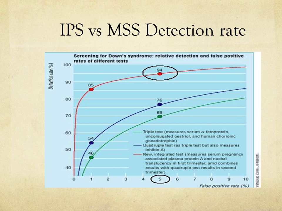 IPS vs MSS Detection rate