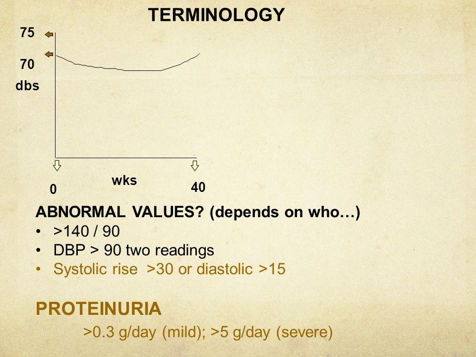 >0.3 g/day (mild); >5 g/day (severe)