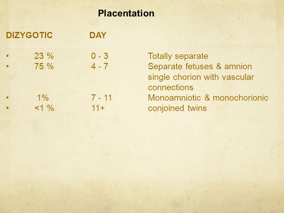 Placentation DIZYGOTIC DAY 23 % 0 - 3 Totally separate
