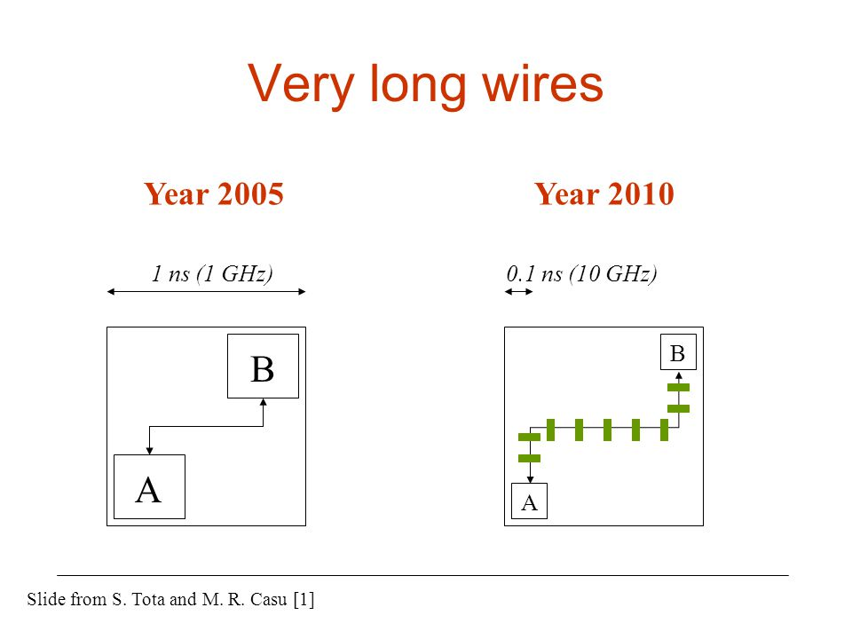 Very long wires B A Year 2005 Year 2010 1 ns (1 GHz) 0.1 ns (10 GHz) B