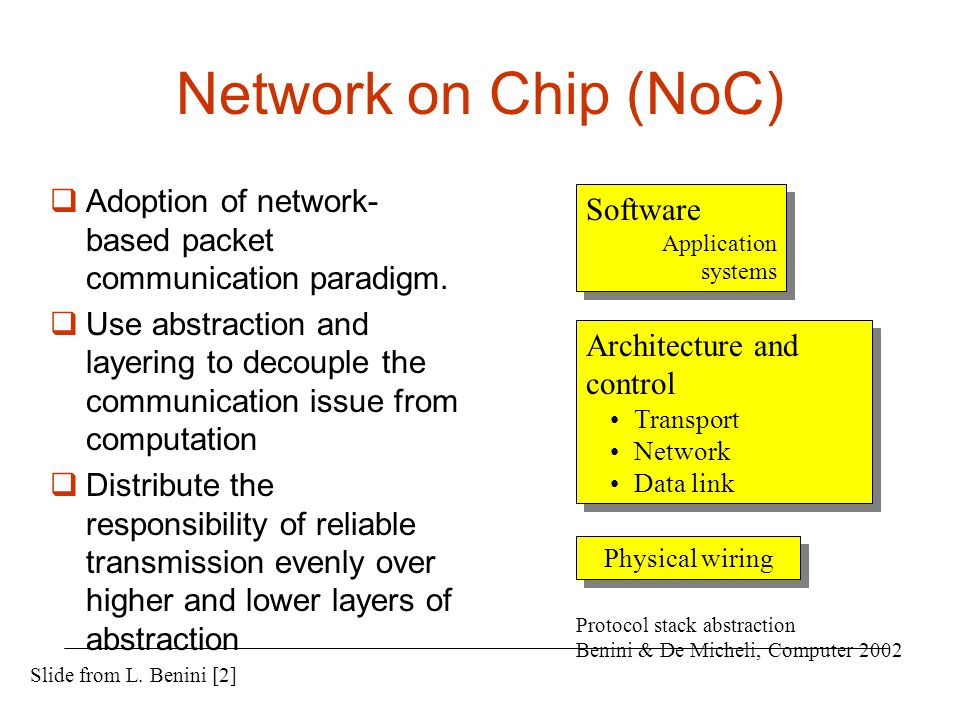 Network on Chip (NoC) Adoption of network-based packet communication paradigm.