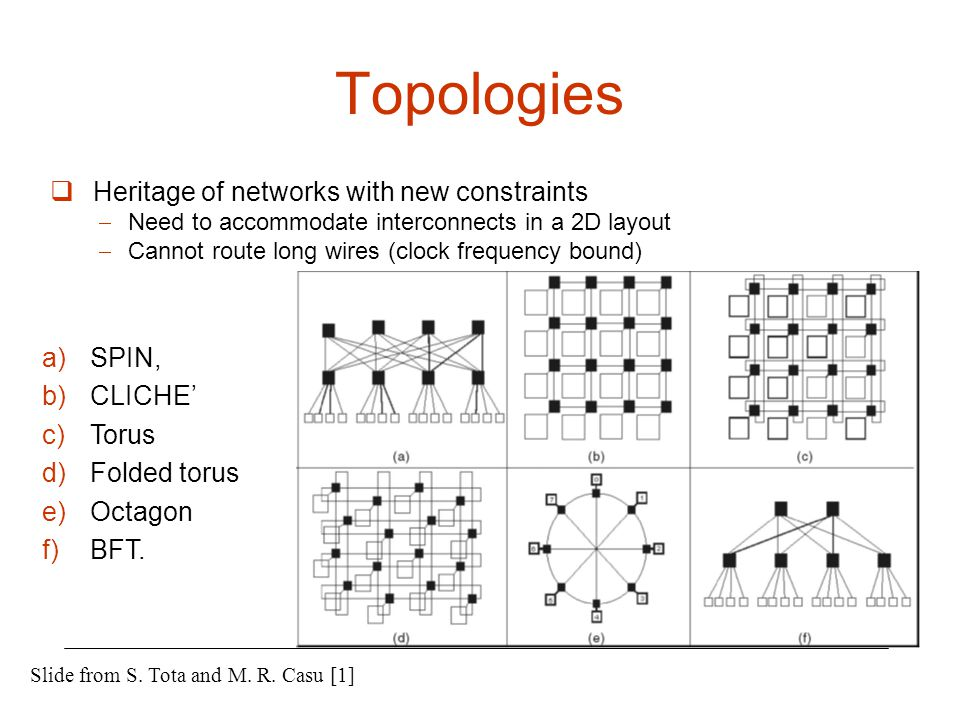 Topologies Heritage of networks with new constraints SPIN, CLICHE'