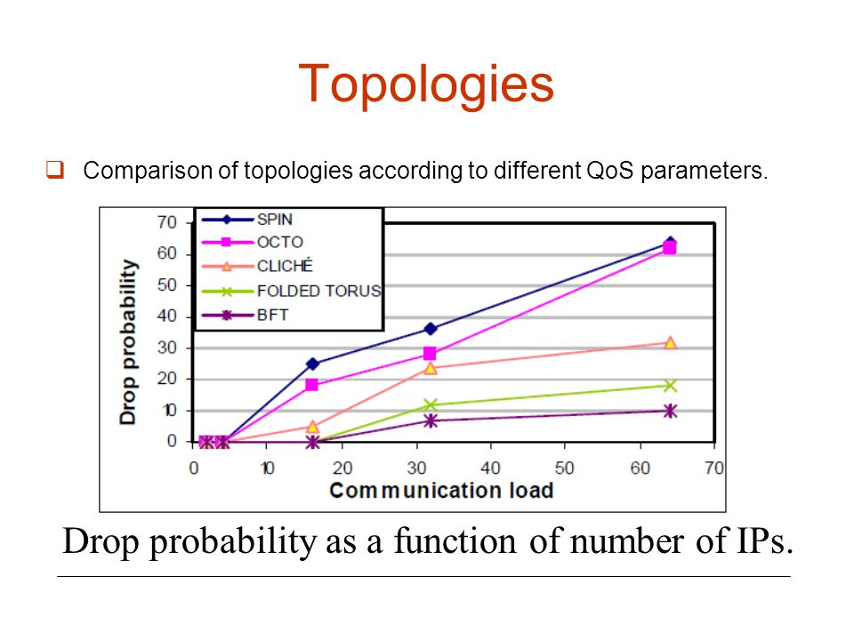 Topologies Drop probability as a function of number of IPs.