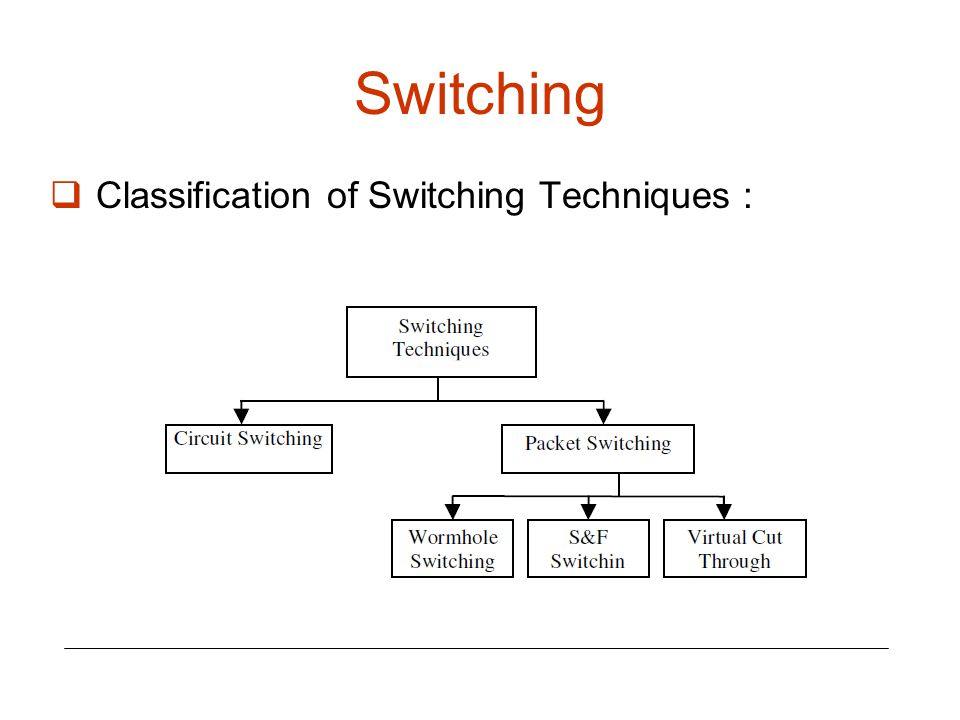 Switching Classification of Switching Techniques :