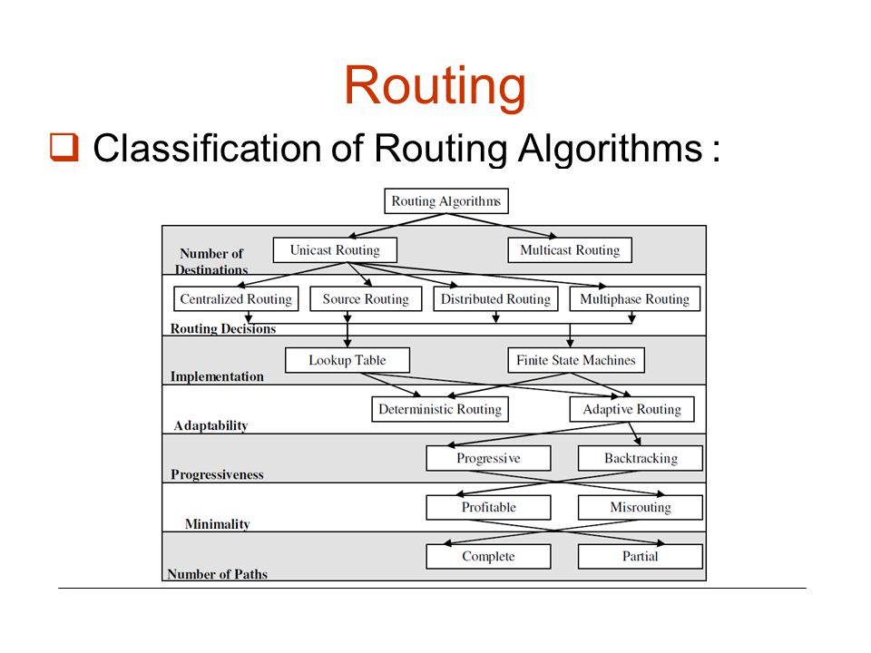 Routing Classification of Routing Algorithms :