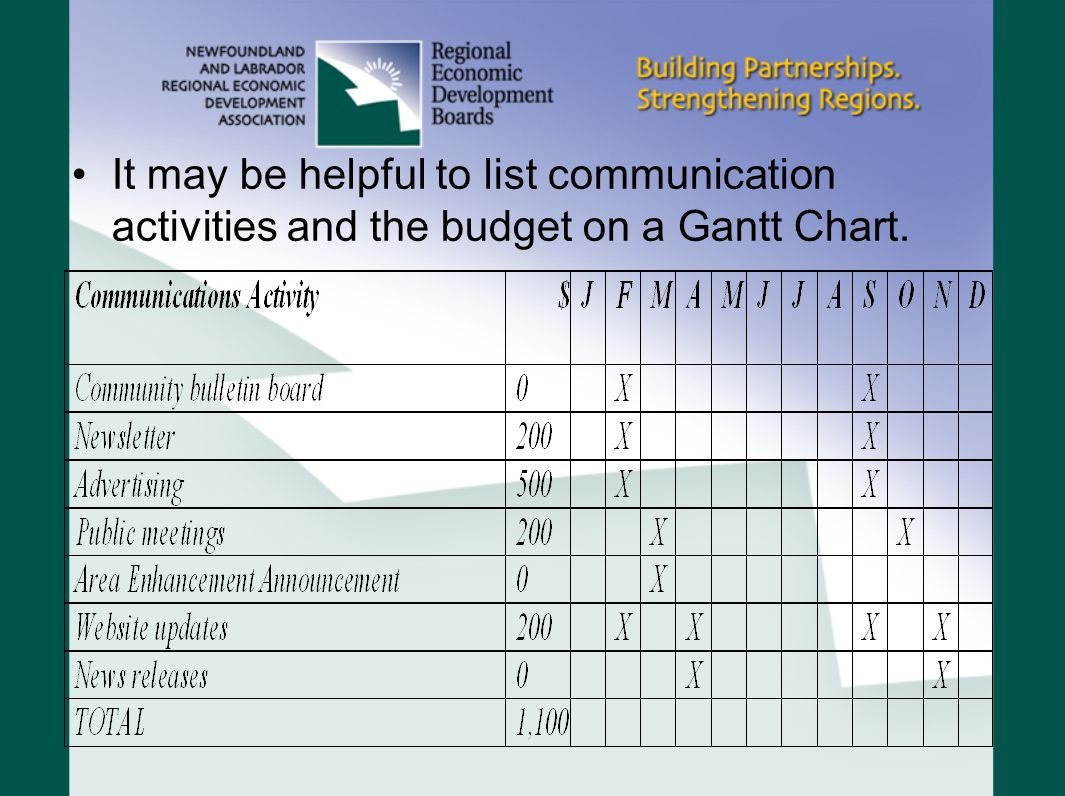 It may be helpful to list communication activities and the budget on a Gantt Chart.