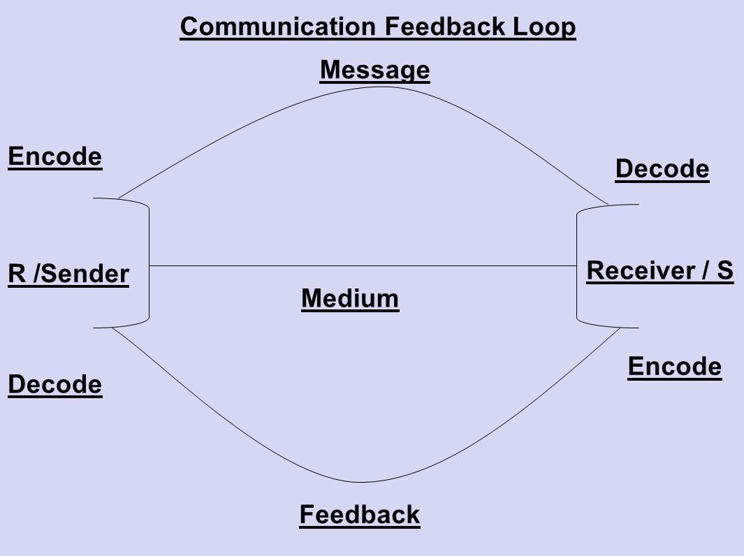 Communication Feedback Loop
