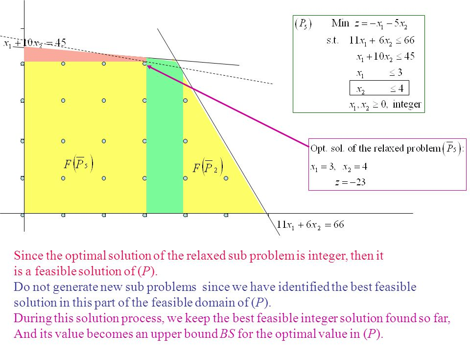 Since the optimal solution of the relaxed sub problem is integer, then it
