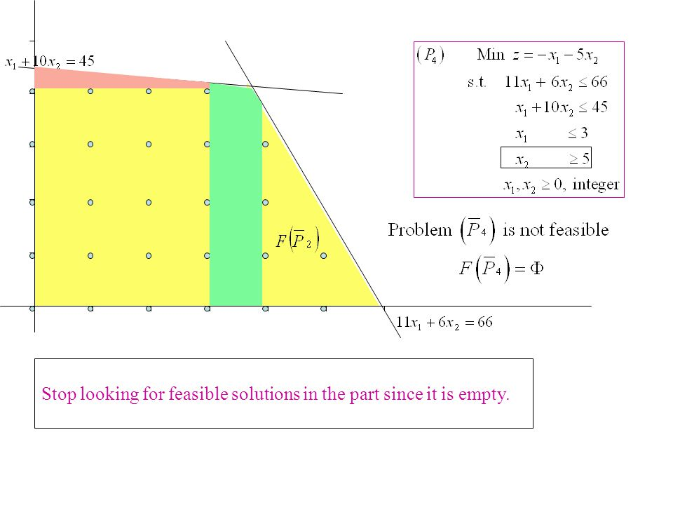 Stop looking for feasible solutions in the part since it is empty.