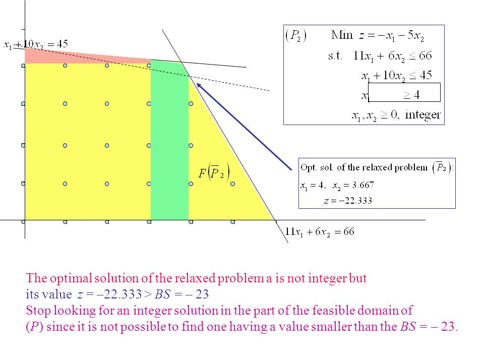 The optimal solution of the relaxed problem a is not integer but