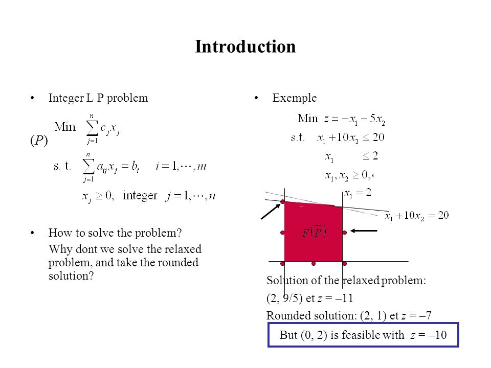But (0, 2) is feasible with z = –10