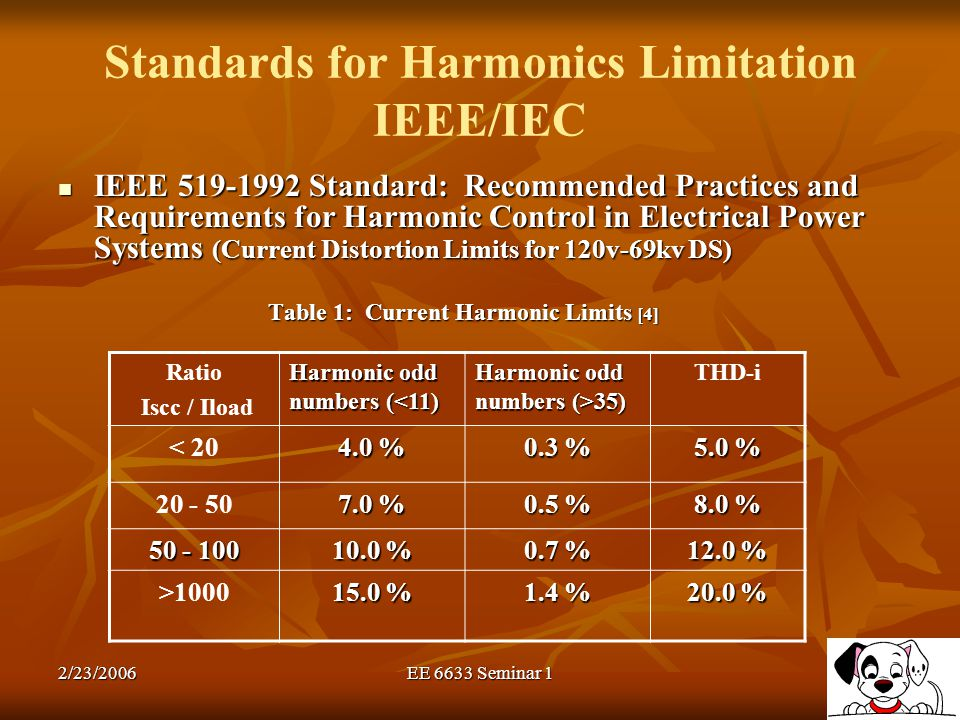 Standards for Harmonics Limitation IEEE/IEC