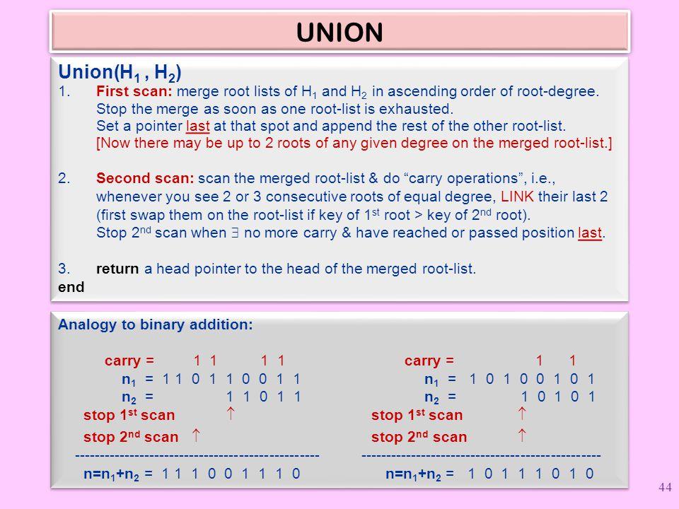 UNION Union(H1 , H2)
