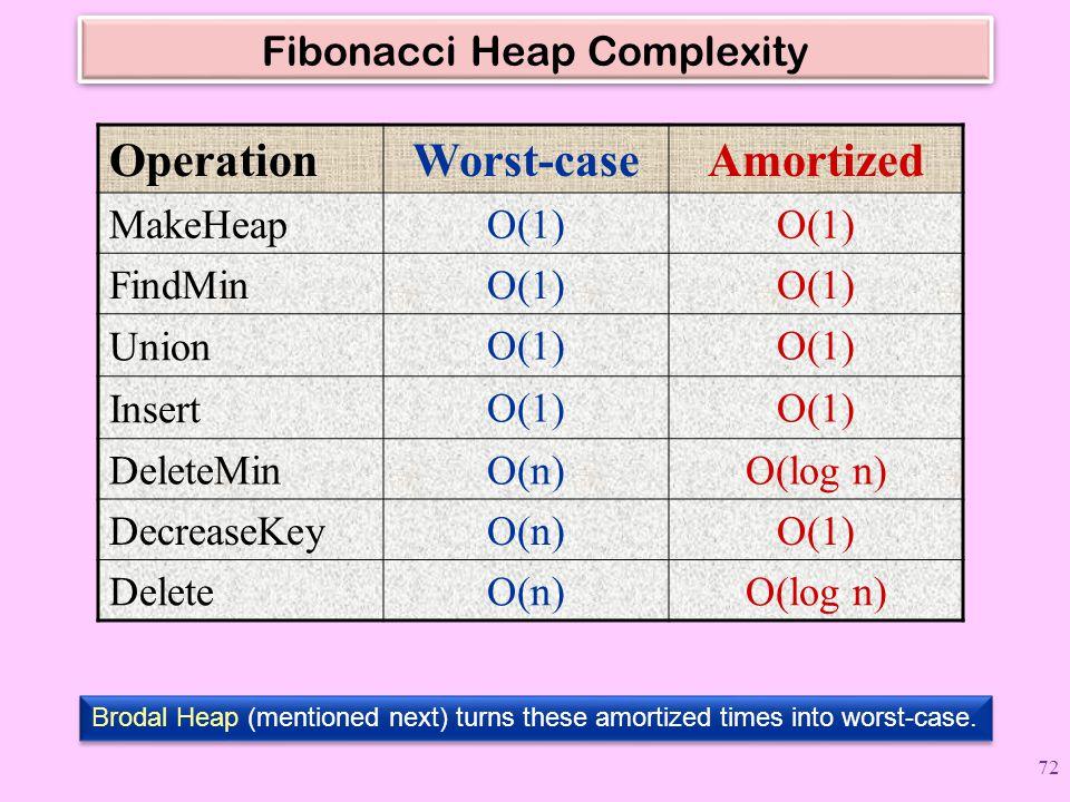 Fibonacci Heap Complexity