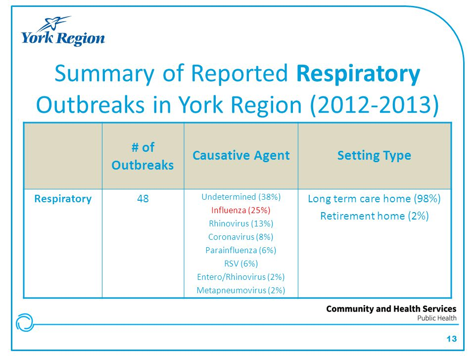 Summary of Reported Respiratory Outbreaks in York Region (2012-2013)