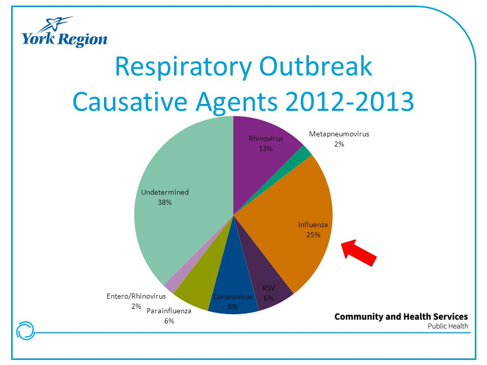 Respiratory Outbreak Causative Agents 2012-2013