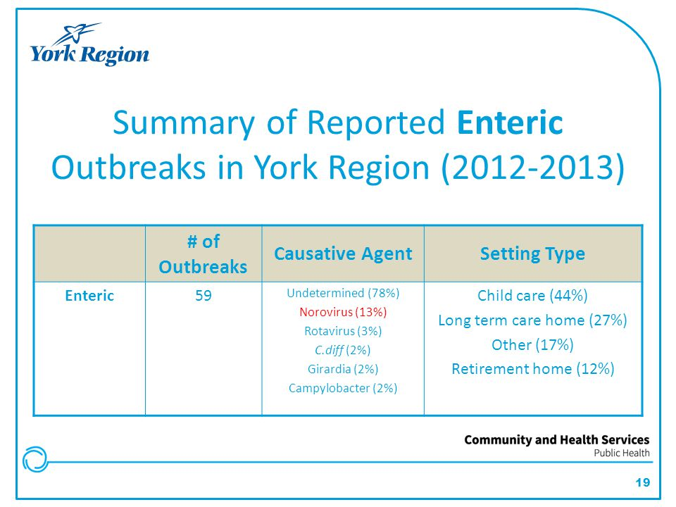 Summary of Reported Enteric Outbreaks in York Region (2012-2013)