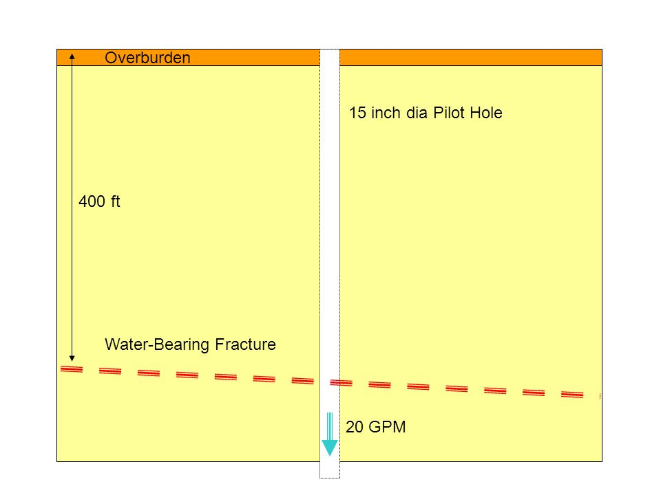 Overburden 15 inch dia Pilot Hole 400 ft Water-Bearing Fracture 20 GPM
