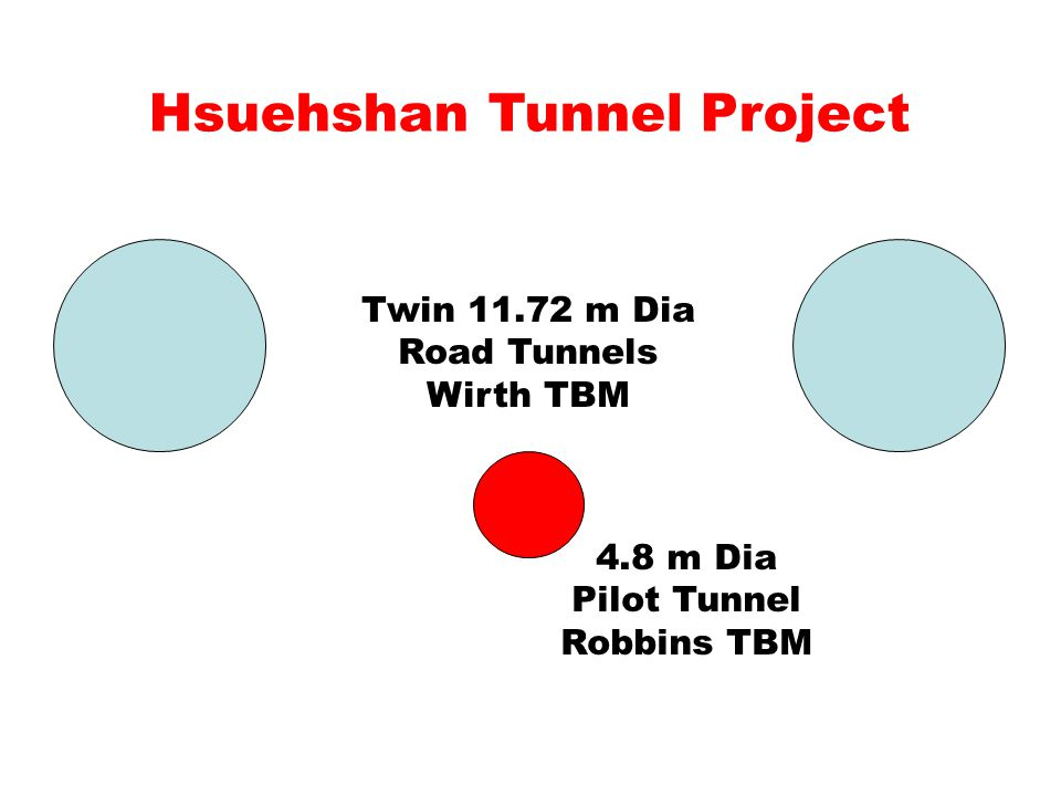 Hsuehshan Tunnel Project