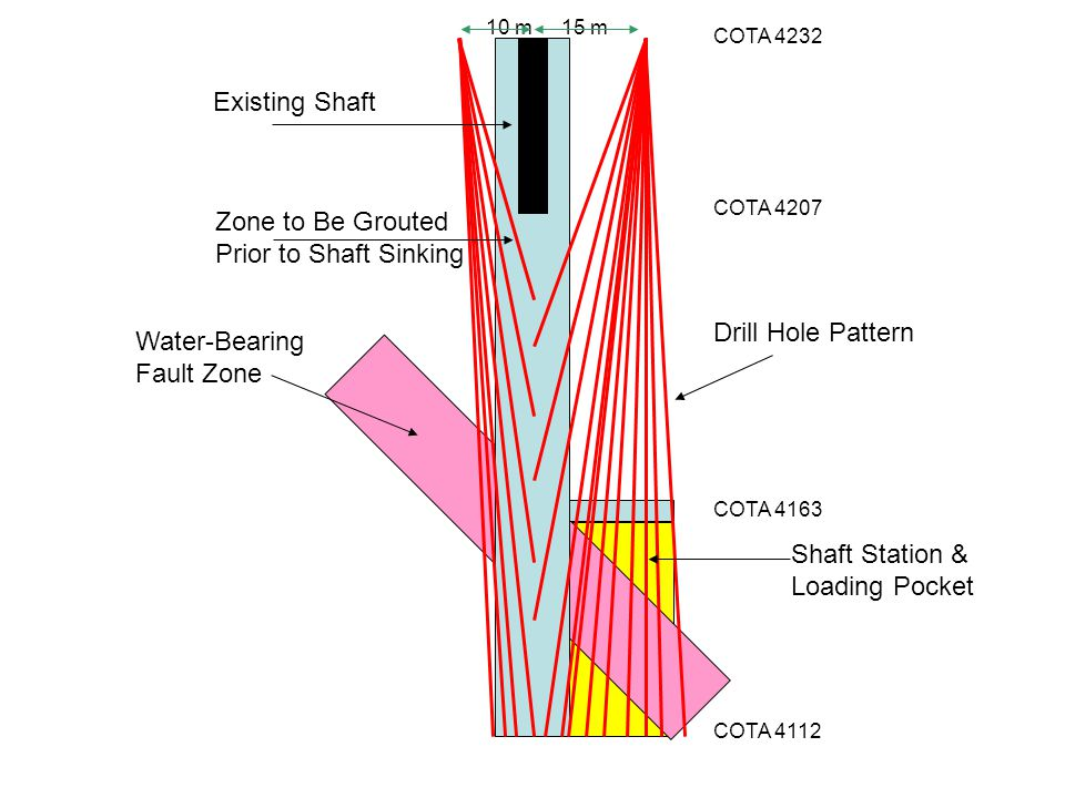Existing Shaft Zone to Be Grouted Prior to Shaft Sinking