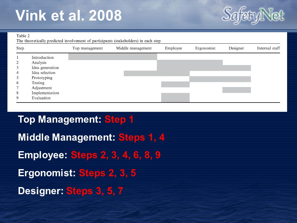 Vink et al. 2008 Top Management: Step 1 Middle Management: Steps 1, 4