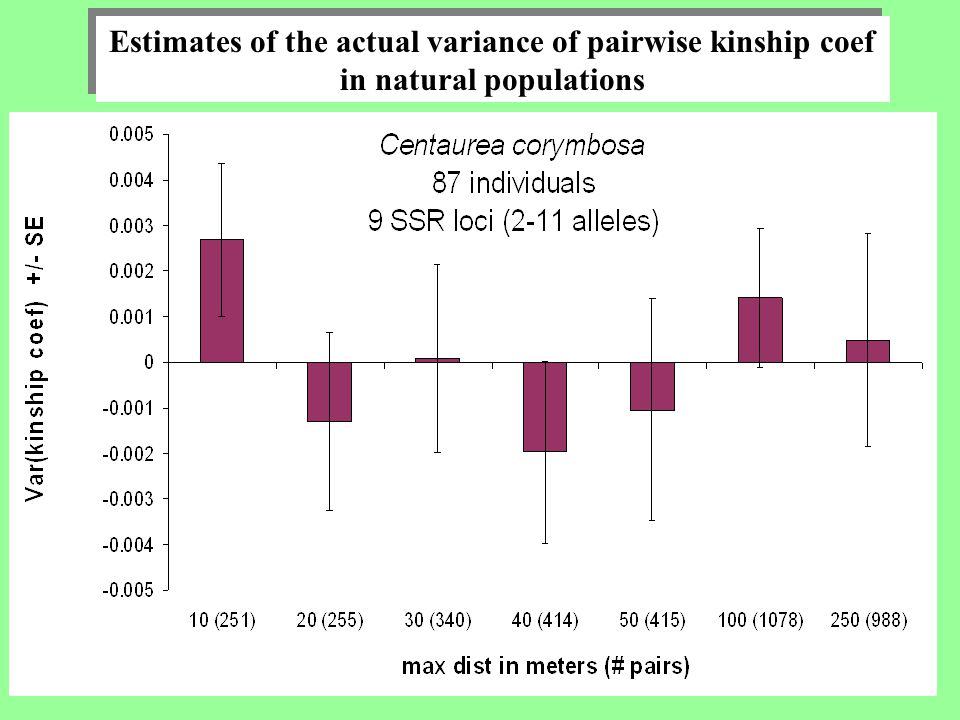 Estimates of the actual variance of pairwise kinship coef in natural populations